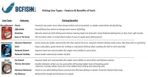 Fishing Line Types - Features & Benefits-1 (2)