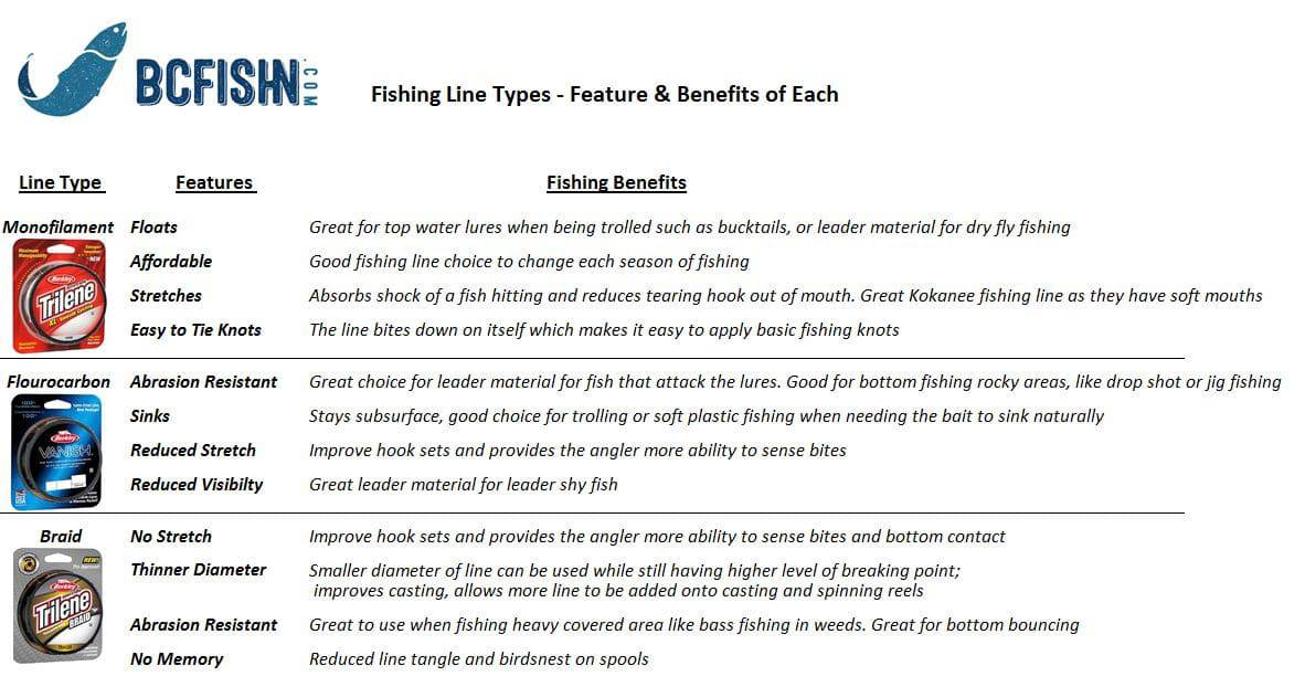 how to choose a type of fishing line for freshwater